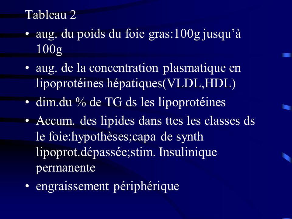 Tableau 2 aug. du poids du foie gras:100g jusqu'à 100g. aug. de la concentration plasmatique en lipoprotéines hépatiques(VLDL,HDL)