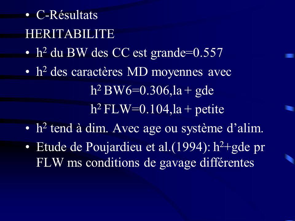C-Résultats HERITABILITE. h2 du BW des CC est grande=0.557. h2 des caractères MD moyennes avec. h2 BW6=0.306,la + gde.