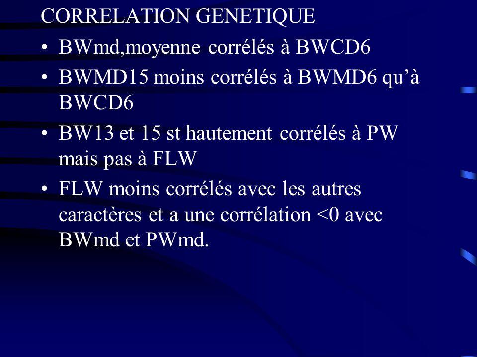 CORRELATION GENETIQUE