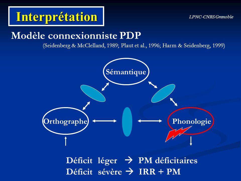 Interprétation Modèle connexionniste PDP