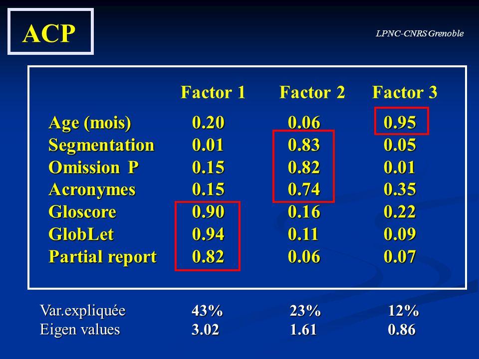 ACP Factor 1 Factor 2 Factor 3 Age (mois) 0.20 0.06 0.95