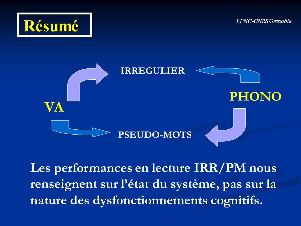 Résumé VA PHONO Les performances en lecture IRR/PM nous