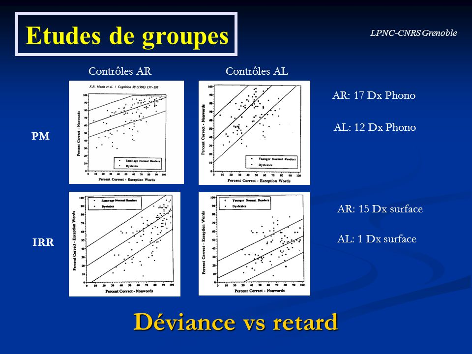 Etudes de groupes Déviance vs retard Contrôles AR Contrôles AL