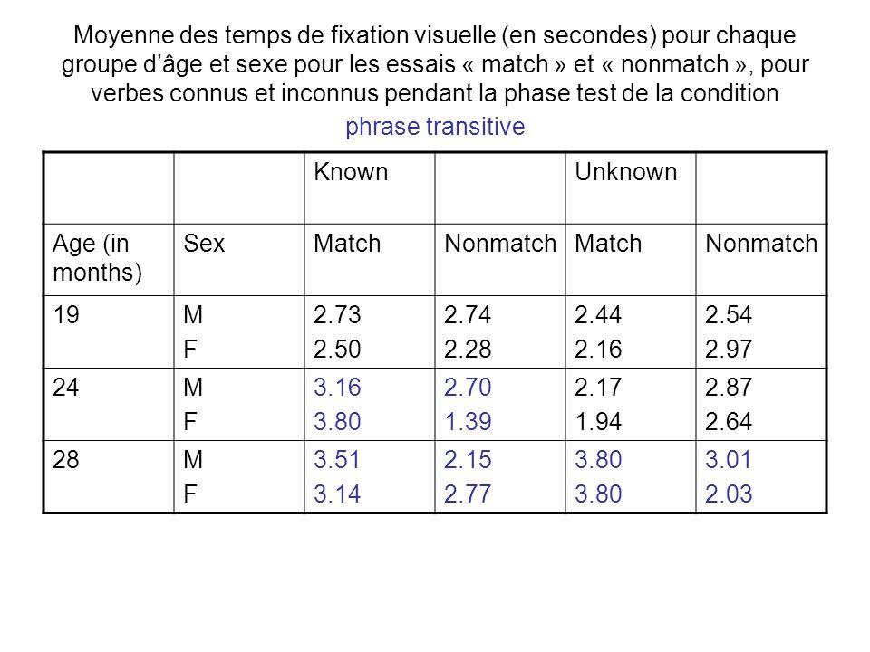 Moyenne des temps de fixation visuelle (en secondes) pour chaque groupe d'âge et sexe pour les essais « match » et « nonmatch », pour verbes connus et inconnus pendant la phase test de la condition phrase transitive