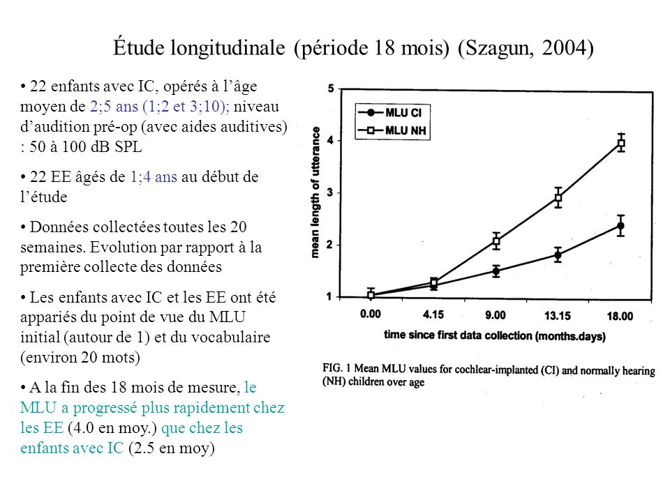 Étude longitudinale (période 18 mois) (Szagun, 2004)