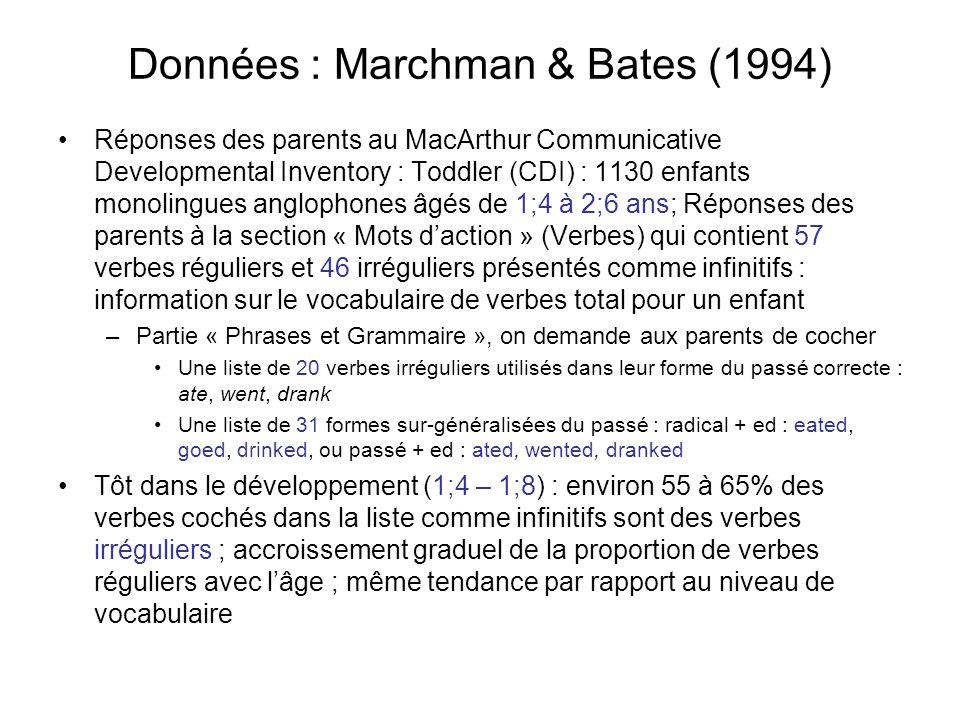 Données : Marchman & Bates (1994)