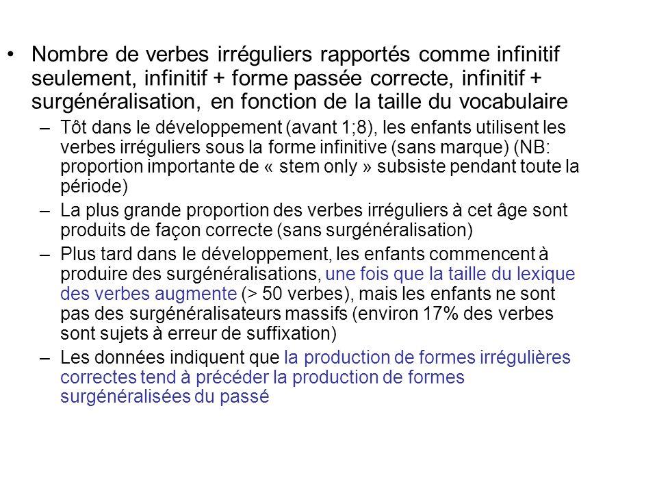 Nombre de verbes irréguliers rapportés comme infinitif seulement, infinitif + forme passée correcte, infinitif + surgénéralisation, en fonction de la taille du vocabulaire
