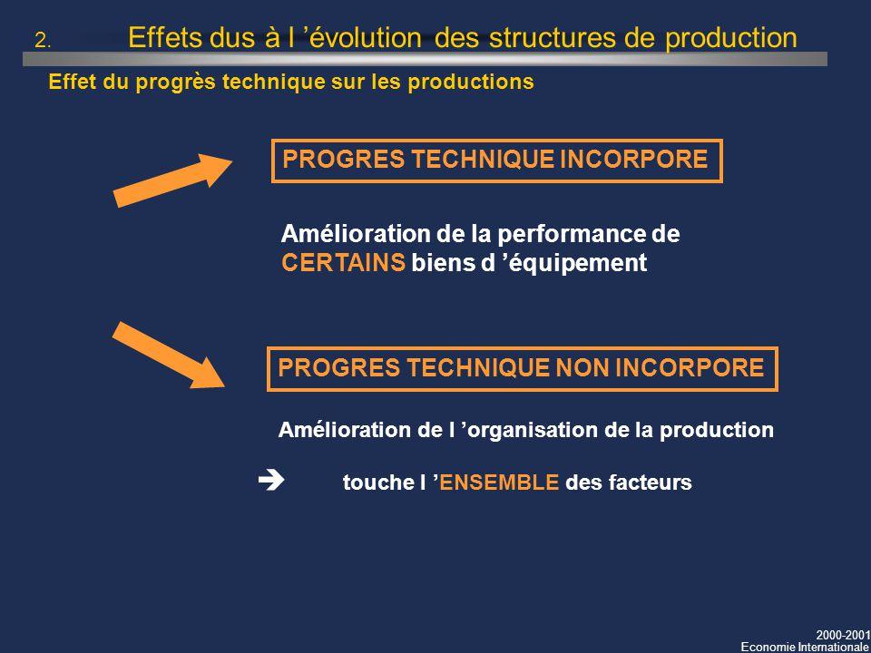 2. Effets dus à l 'évolution des structures de production