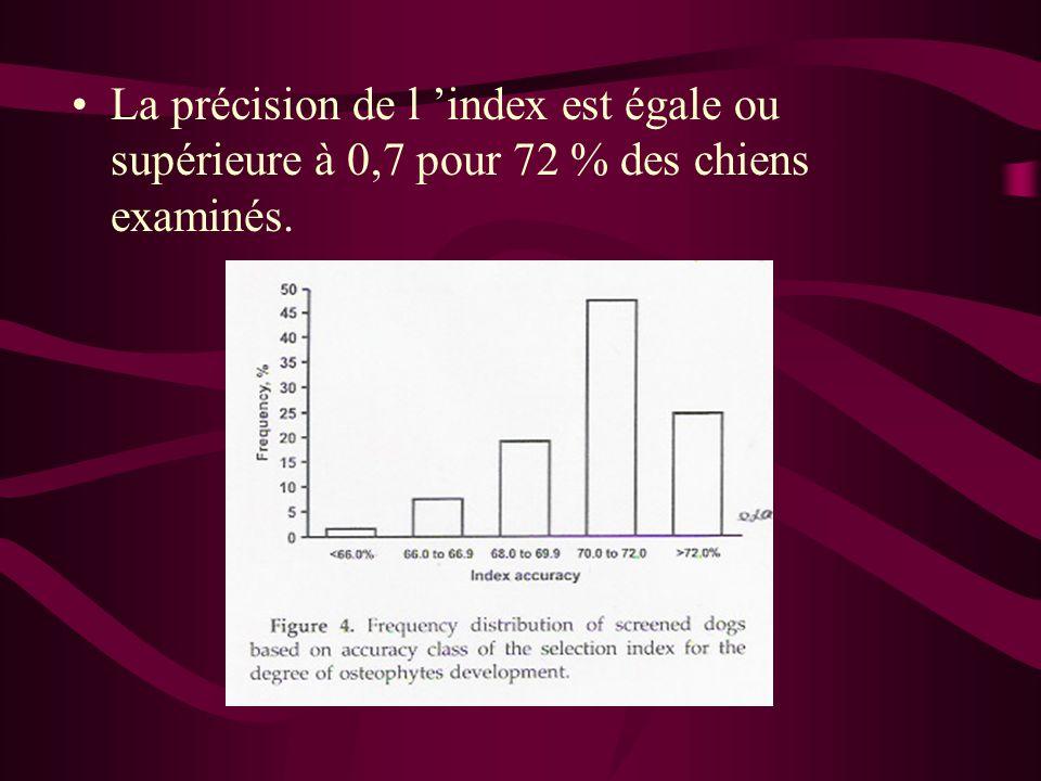 La précision de l 'index est égale ou supérieure à 0,7 pour 72 % des chiens examinés.