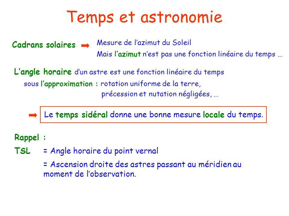 Temps et astronomie Mesure de l'azimut du Soleil. Mais l'azimut n'est pas une fonction linéaire du temps …