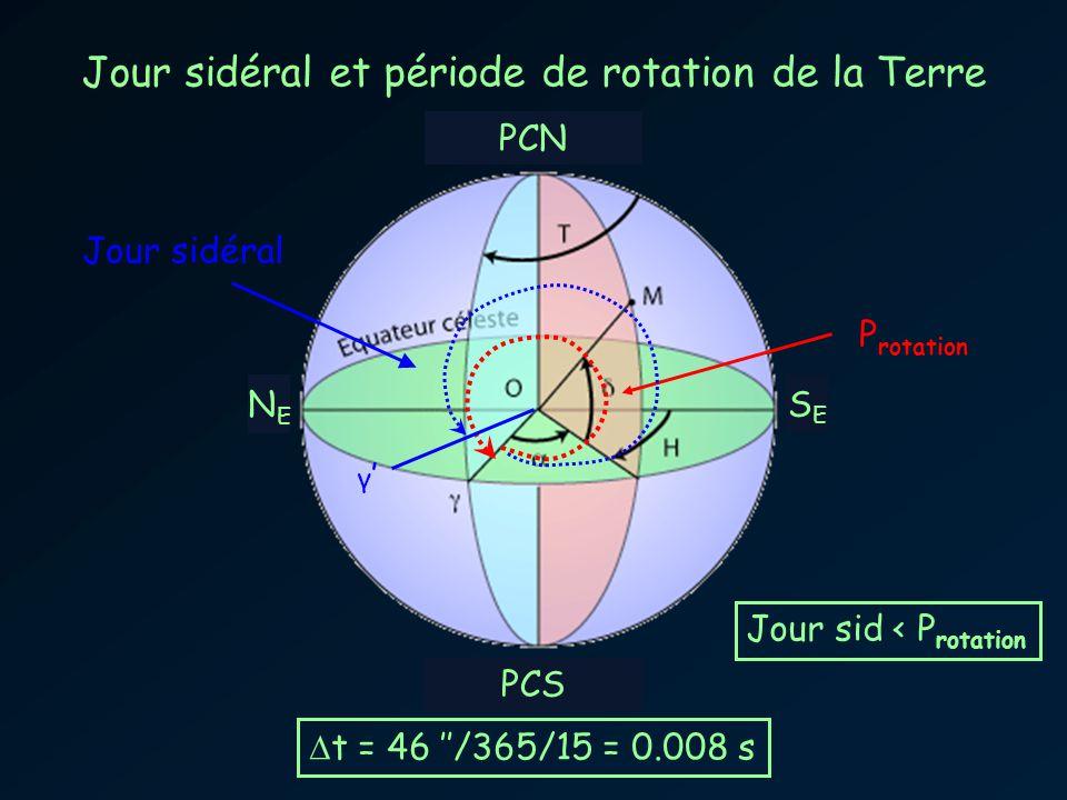 Jour sidéral et période de rotation de la Terre