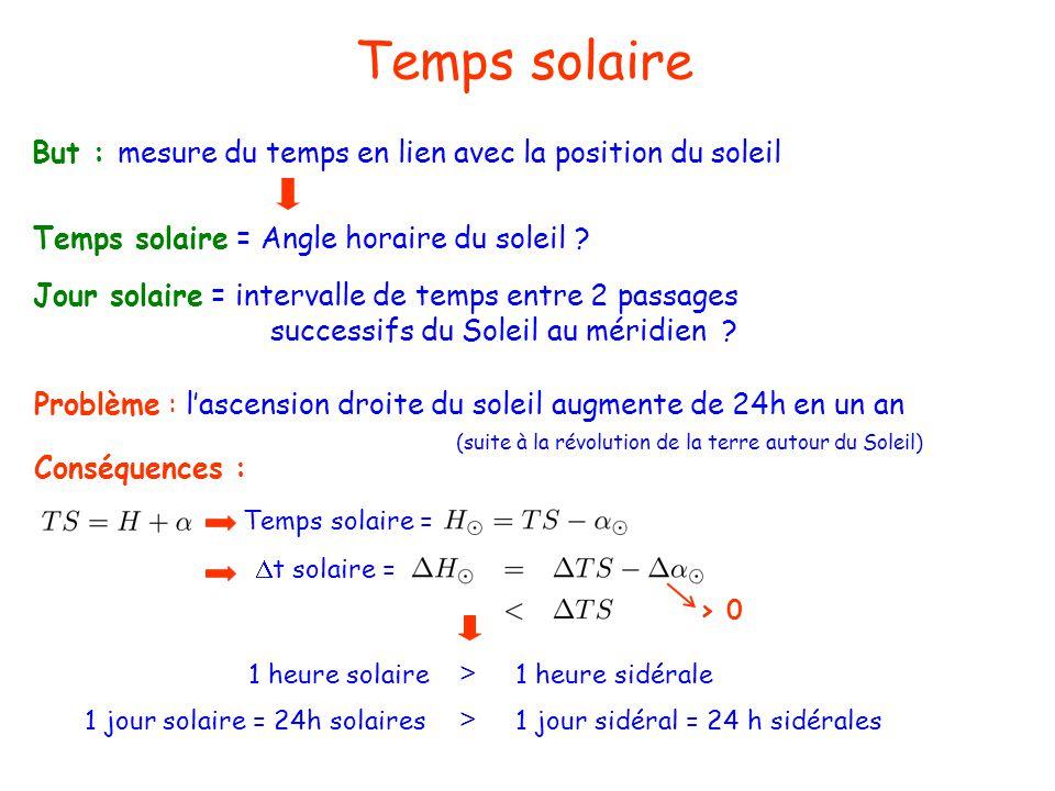 Temps solaire But : mesure du temps en lien avec la position du soleil