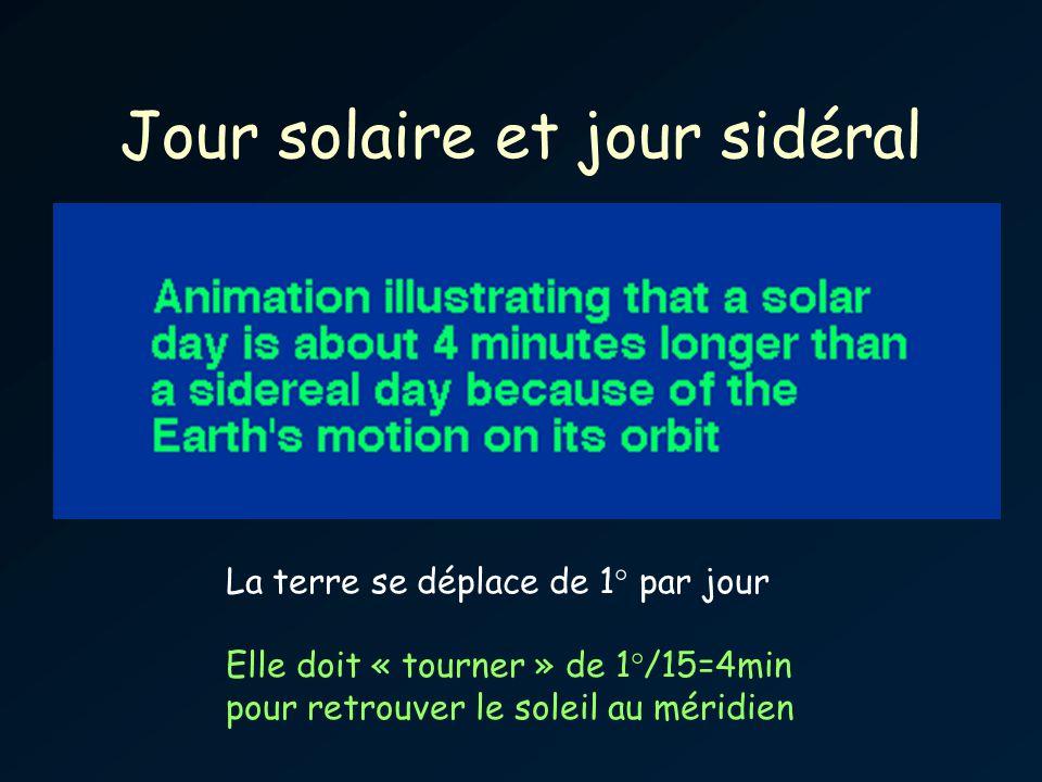 Jour solaire et jour sidéral
