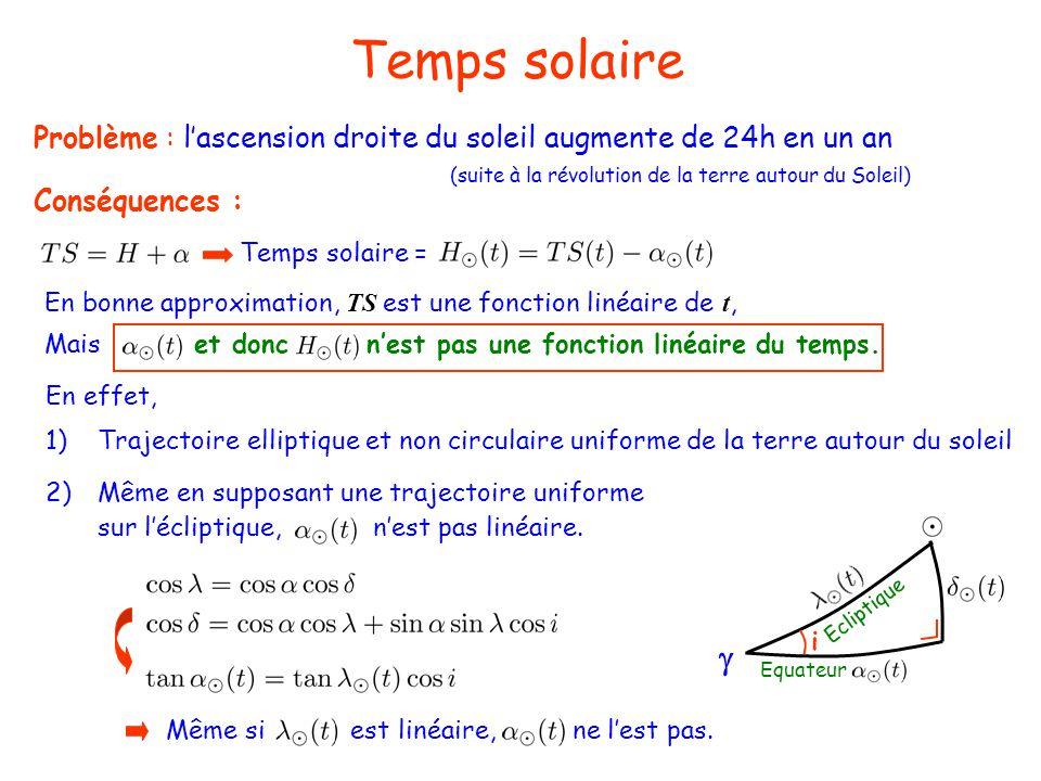 Temps solaire Problème : l'ascension droite du soleil augmente de 24h en un an. (suite à la révolution de la terre autour du Soleil)