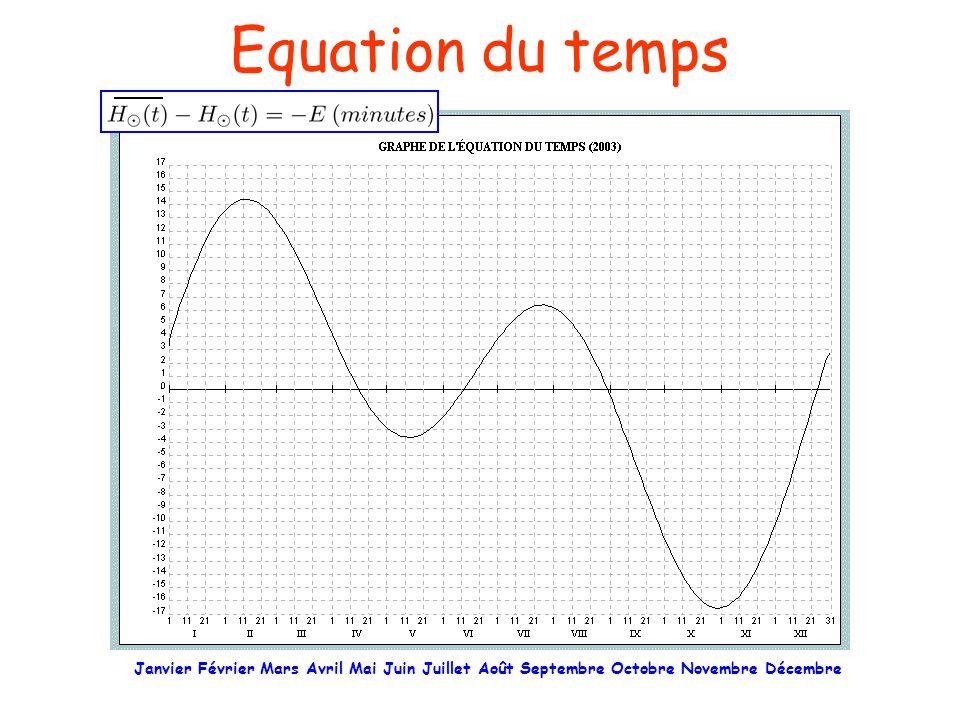 Equation du temps Janvier Février Mars Avril Mai Juin Juillet Août Septembre Octobre Novembre Décembre.