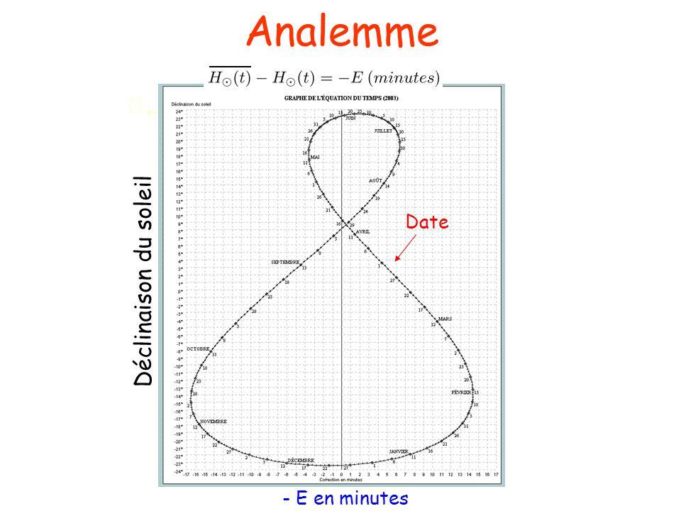 Analemme  Date Déclinaison du soleil - E en minutes