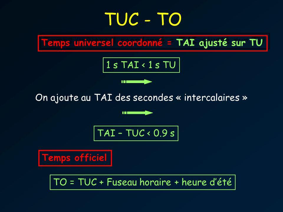 TUC - TO Temps universel coordonné = TAI ajusté sur TU