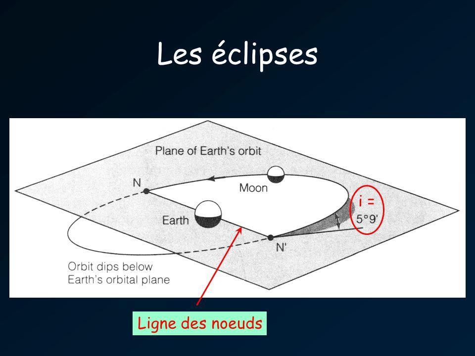 Les éclipses i = Ligne des noeuds