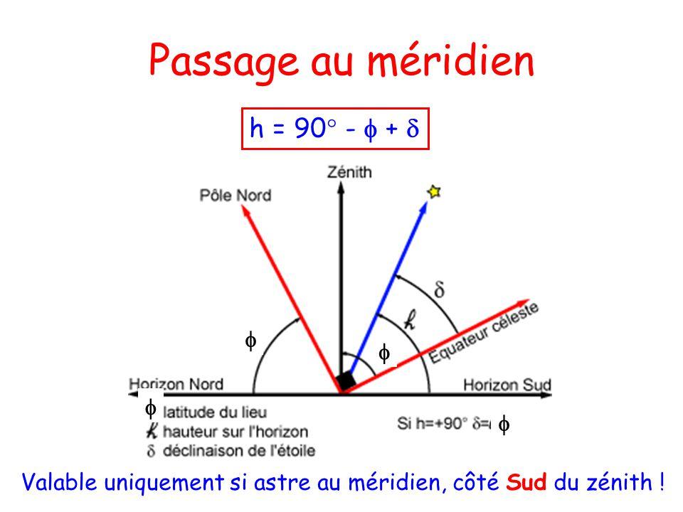 Passage au méridien h = 90° - f + d f f f f
