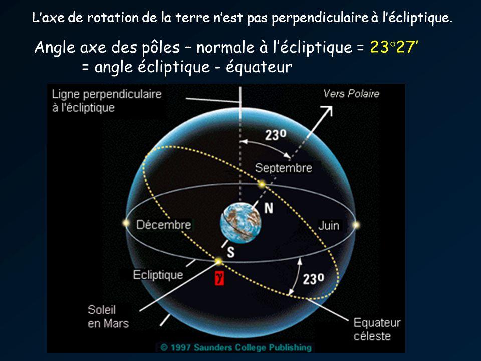 Angle axe des pôles – normale à l'écliptique = 23°27'
