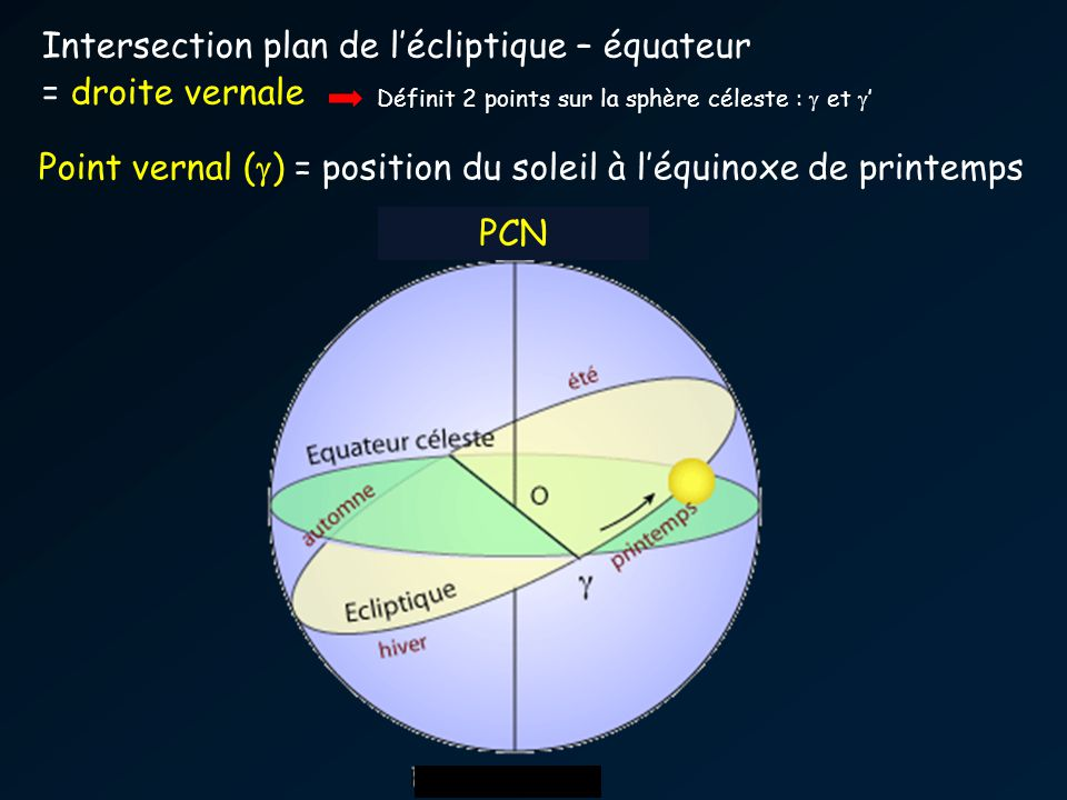 Intersection plan de l'écliptique – équateur = droite vernale