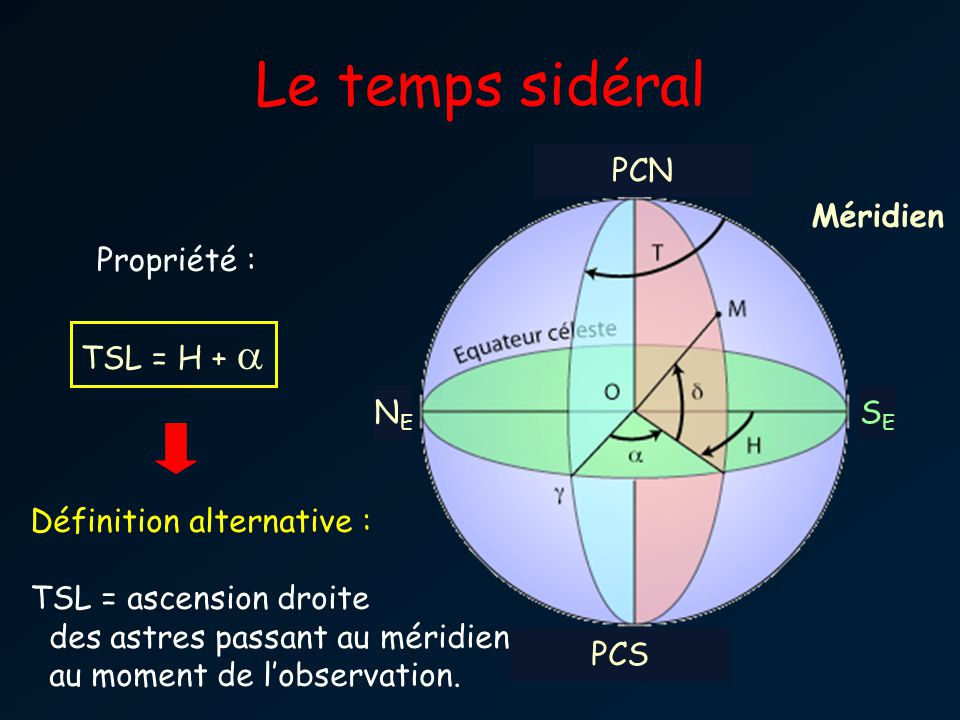 Le temps sidéral PCN Méridien Propriété : TSL = H + a NE SE