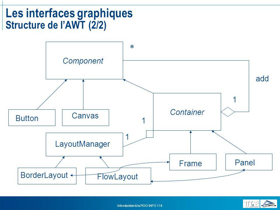 Les interfaces graphiques Structure de l'AWT (2/2)