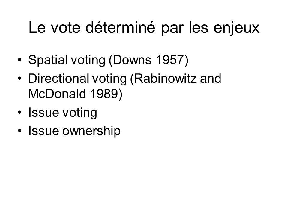 Le vote déterminé par les enjeux
