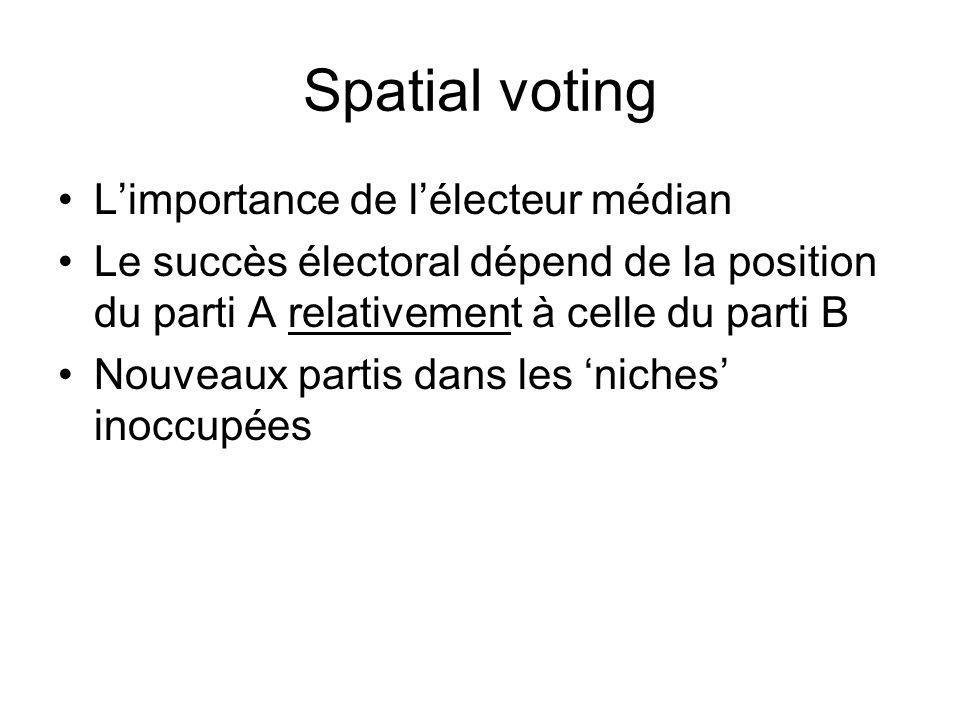 Spatial voting L'importance de l'électeur médian
