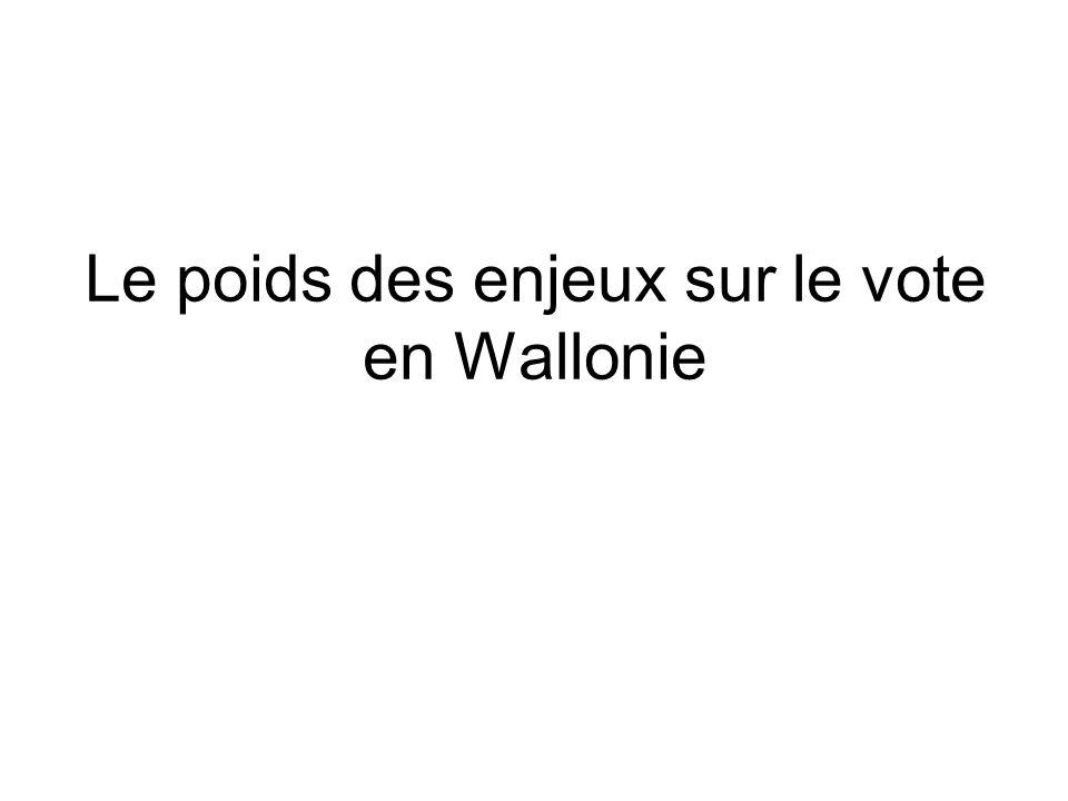 Le poids des enjeux sur le vote en Wallonie