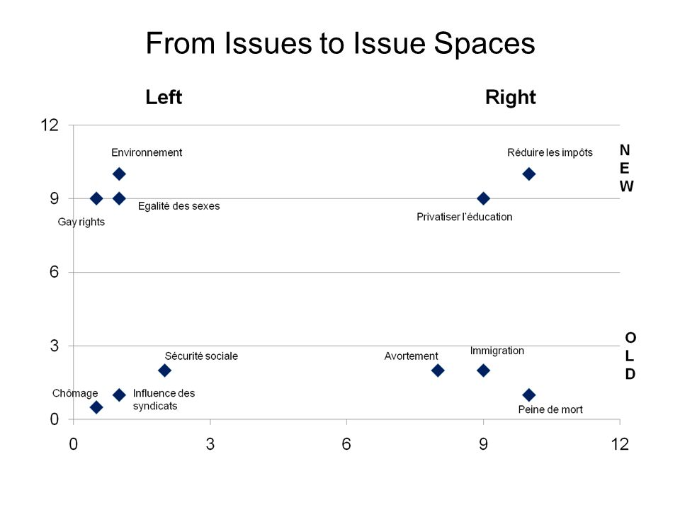 From Issues to Issue Spaces