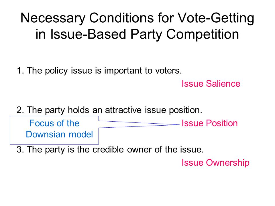 Necessary Conditions for Vote-Getting in Issue-Based Party Competition