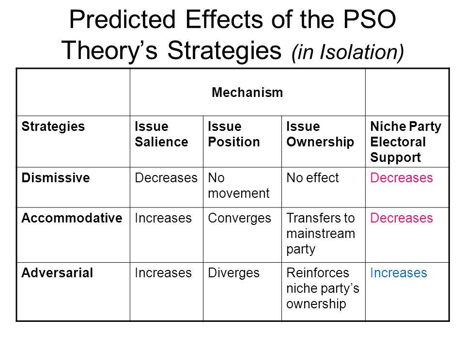 Predicted Effects of the PSO Theory's Strategies (in Isolation)