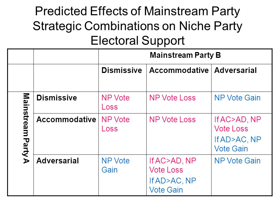 Predicted Effects of Mainstream Party Strategic Combinations on Niche Party Electoral Support