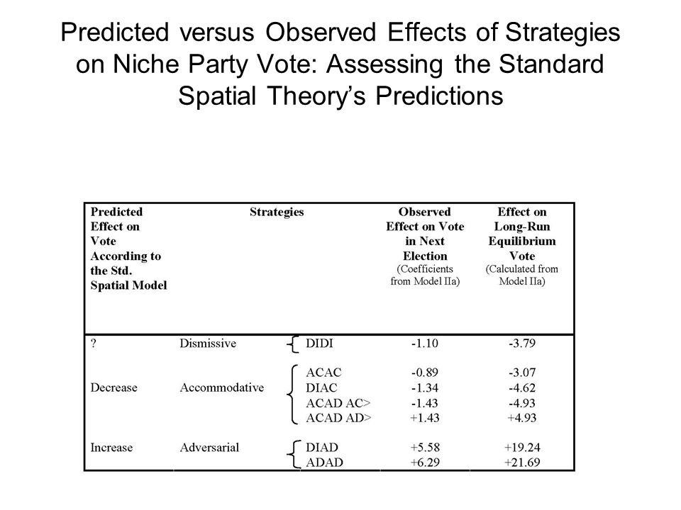 Predicted versus Observed Effects of Strategies on Niche Party Vote: Assessing the Standard Spatial Theory's Predictions