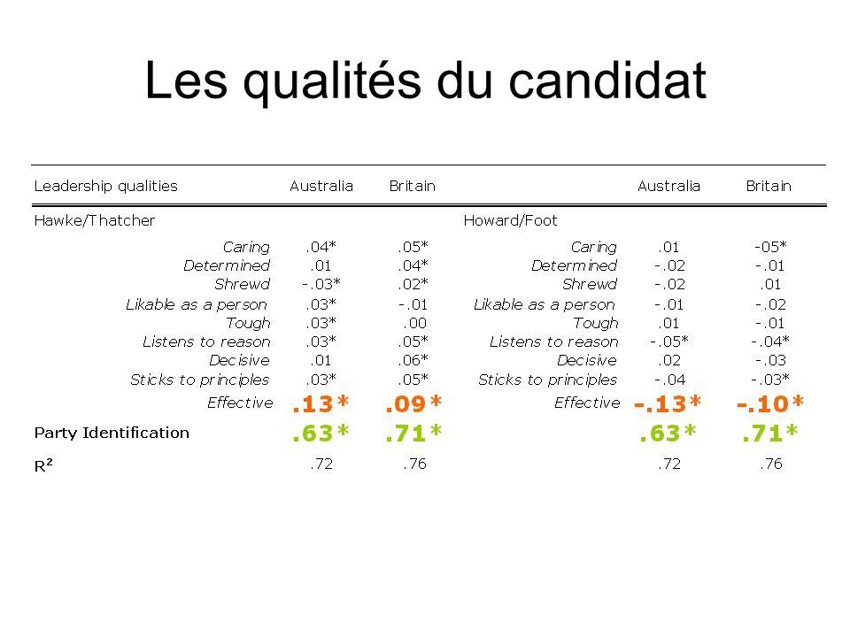 Les qualités du candidat