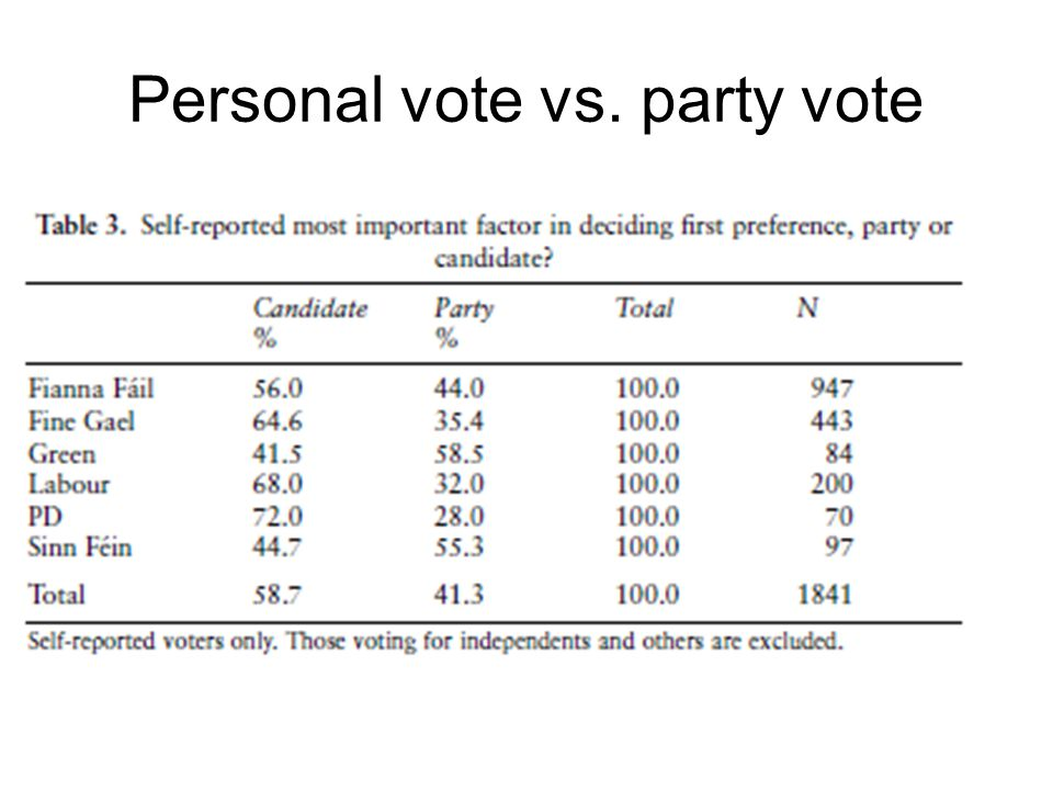 Personal vote vs. party vote