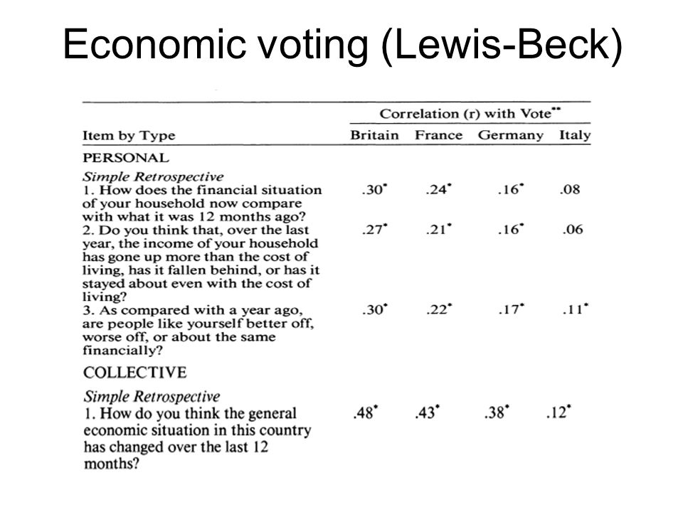 Economic voting (Lewis-Beck)