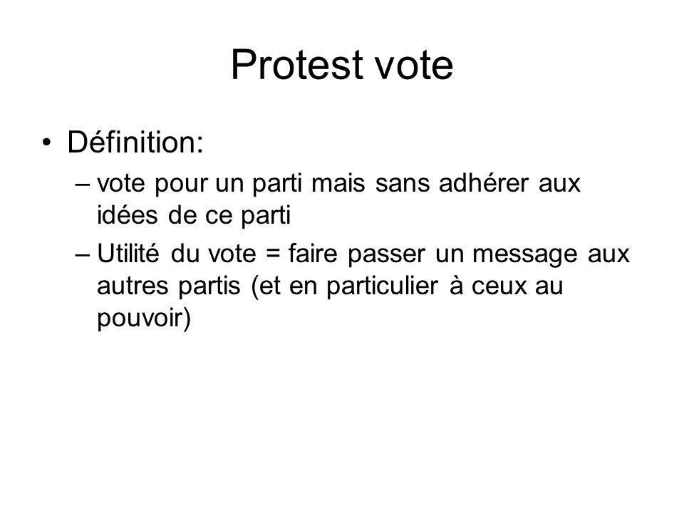 Protest vote Définition: