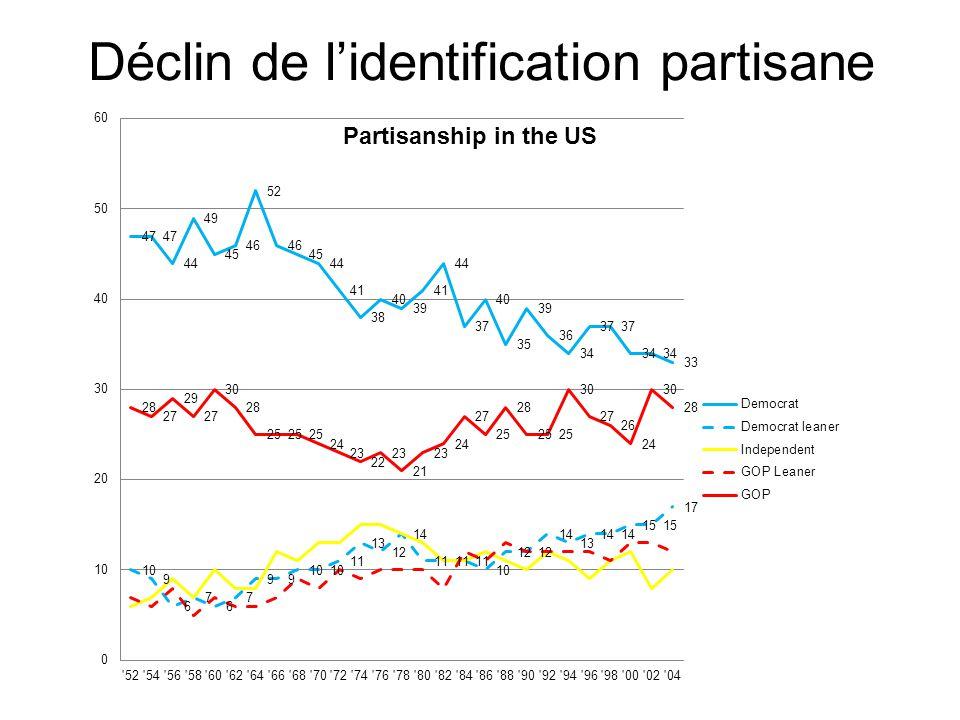 Déclin de l'identification partisane