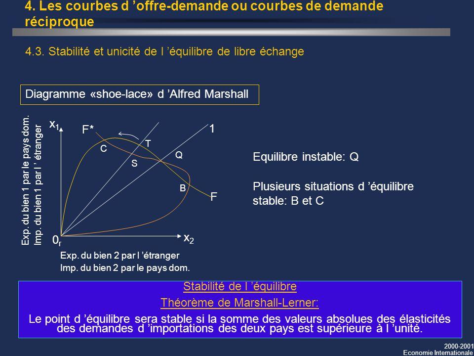 4. Les courbes d 'offre-demande ou courbes de demande réciproque