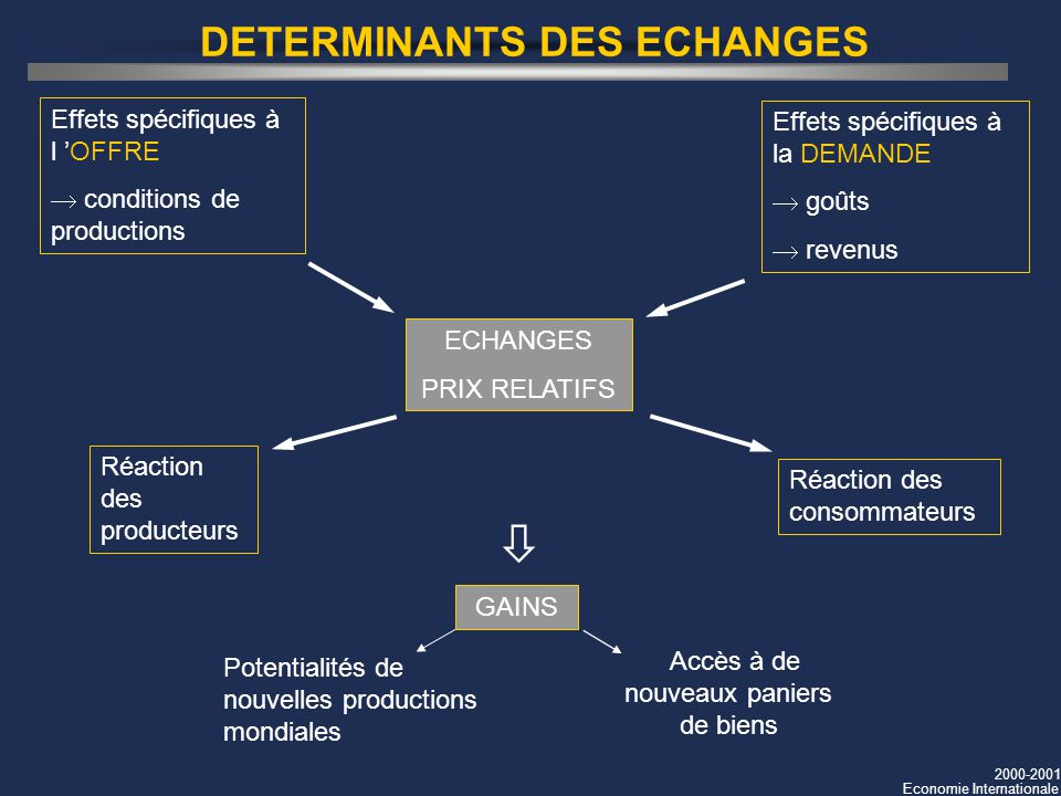 DETERMINANTS DES ECHANGES