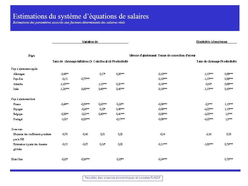 Estimations du système d'équations de salaires Estimations des paramètres associés aux facteurs déterminants des salaires réels