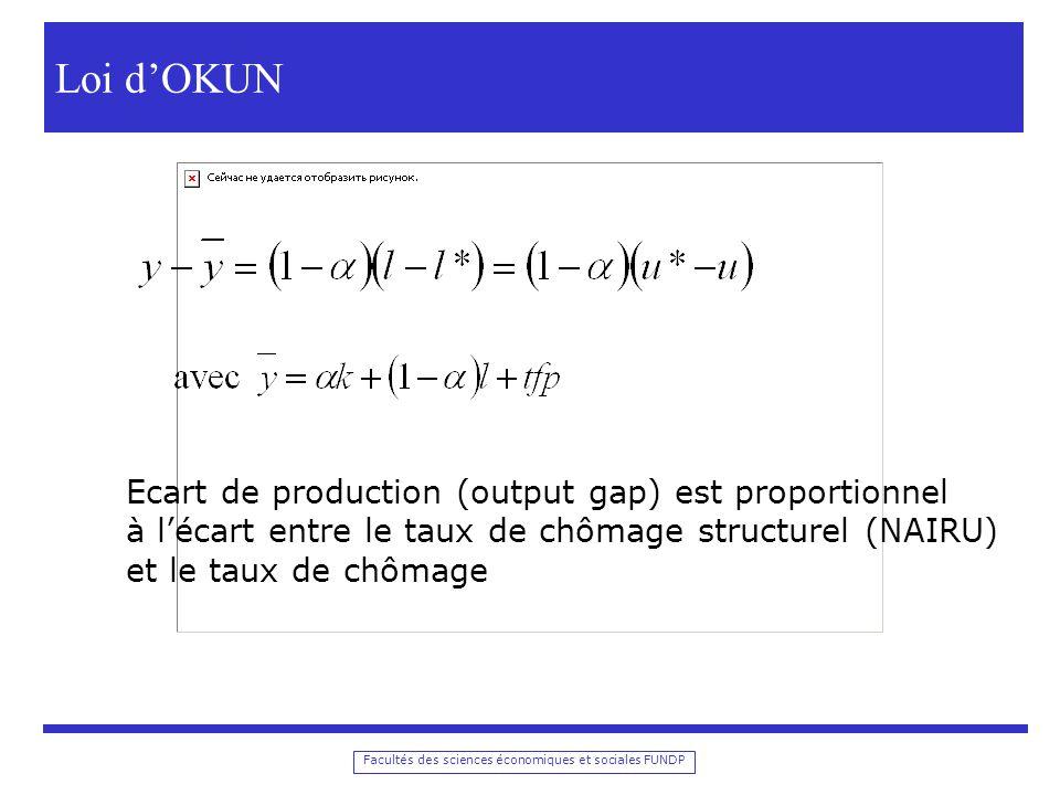 Loi d'OKUN Ecart de production (output gap) est proportionnel