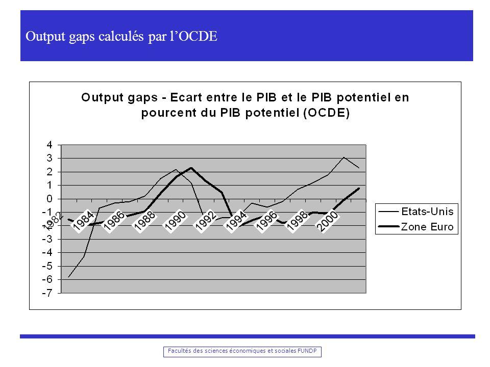 Output gaps calculés par l'OCDE