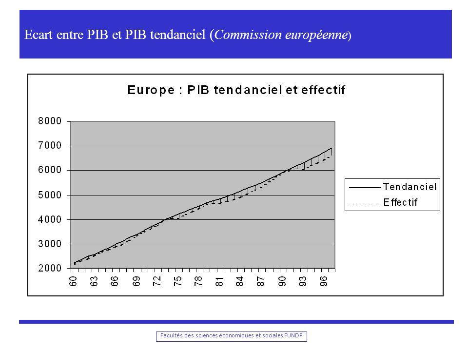 Ecart entre PIB et PIB tendanciel (Commission européenne)