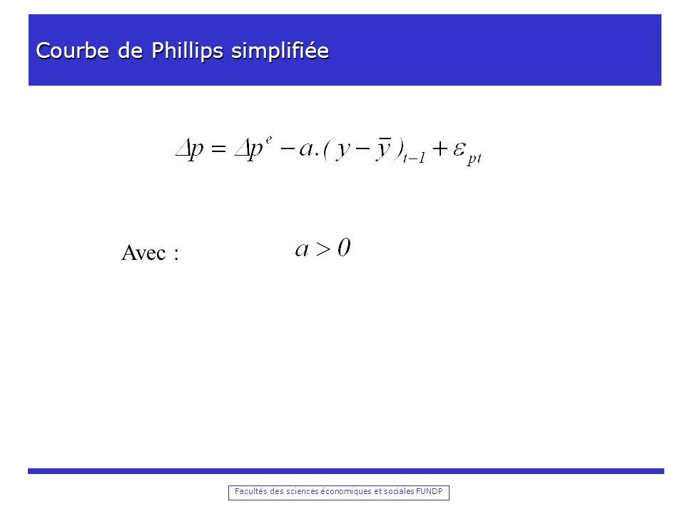 Courbe de Phillips simplifiée