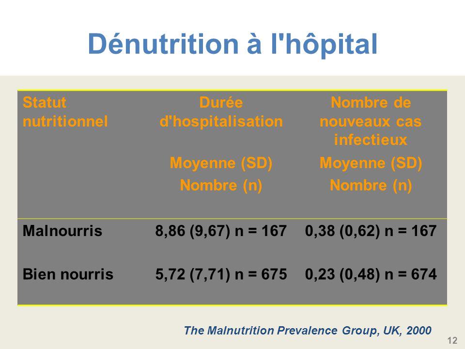 Dénutrition à l hôpital