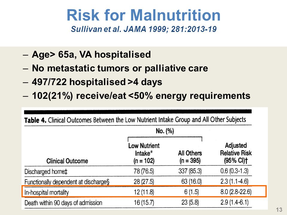 Risk for Malnutrition Sullivan et al. JAMA 1999; 281:2013-19