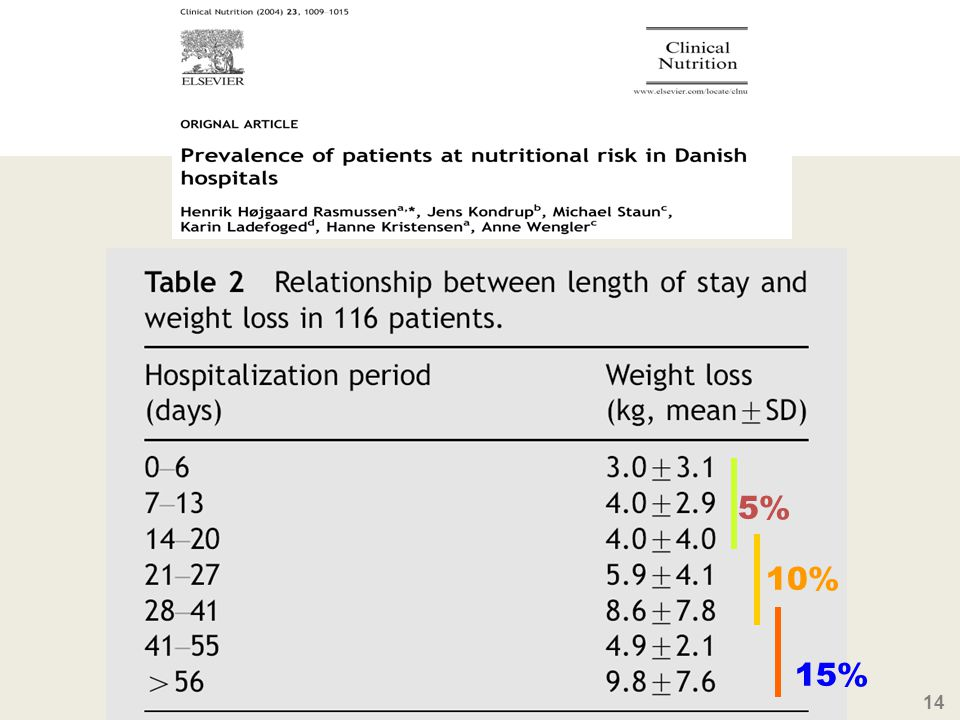 We also have indications that a long stay in the hospital is no guarantee for an improved nutritional status – quite the opposite – there is a study by a danish group which shows the longer patients stay at the hospital the more likely it is that they loose weight.